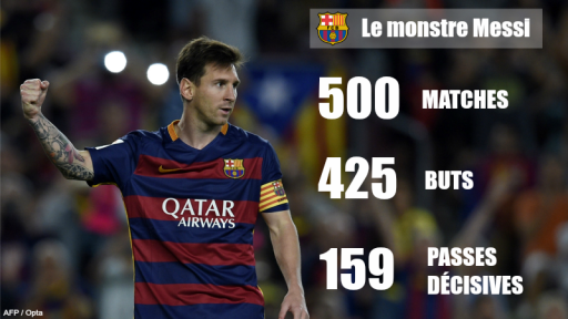 Lionel Messi Barcelone 500 matchs 425 buts