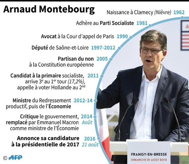 Arnaud Montebourg parcours